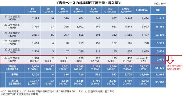 規模別のFIT認定量・導入量(容量ベース)(出所:経産省)