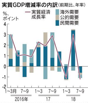 7~9月期GDP、年率1.2%減 2四半...