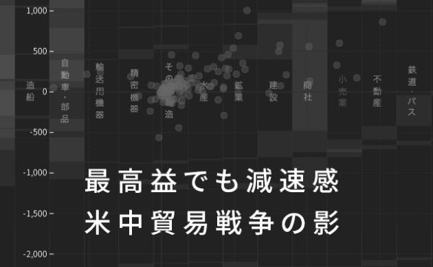 4~9月100社ランキング トヨタ・東芝 純利益1兆円台 のTwitterの反応まとめ