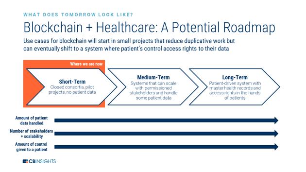 医療に変革もたらすブロックチェーン 5つの理由