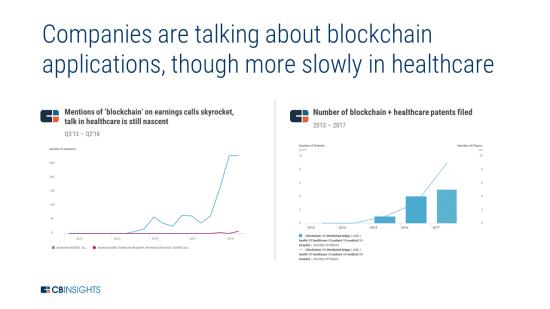 企業がブロックチェーンの応用について触れる回数は増えているが、医療分野では伸びは緩やか