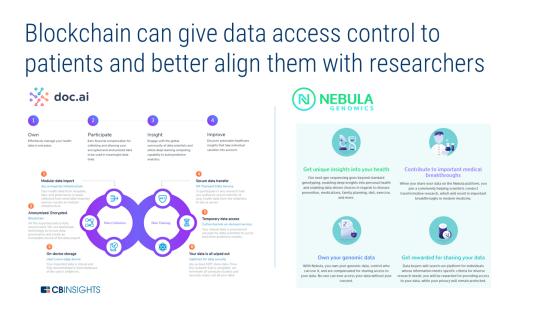 ブロックチェーンにより患者がデータアクセス権を管理できるようになり、研究者との協力が進む