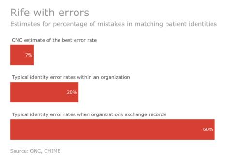 患者の取り違えによるミスの発生割合