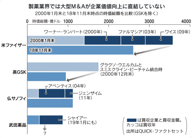 武田 巨額買収に潜むワナ のTwitterの反応まとめ