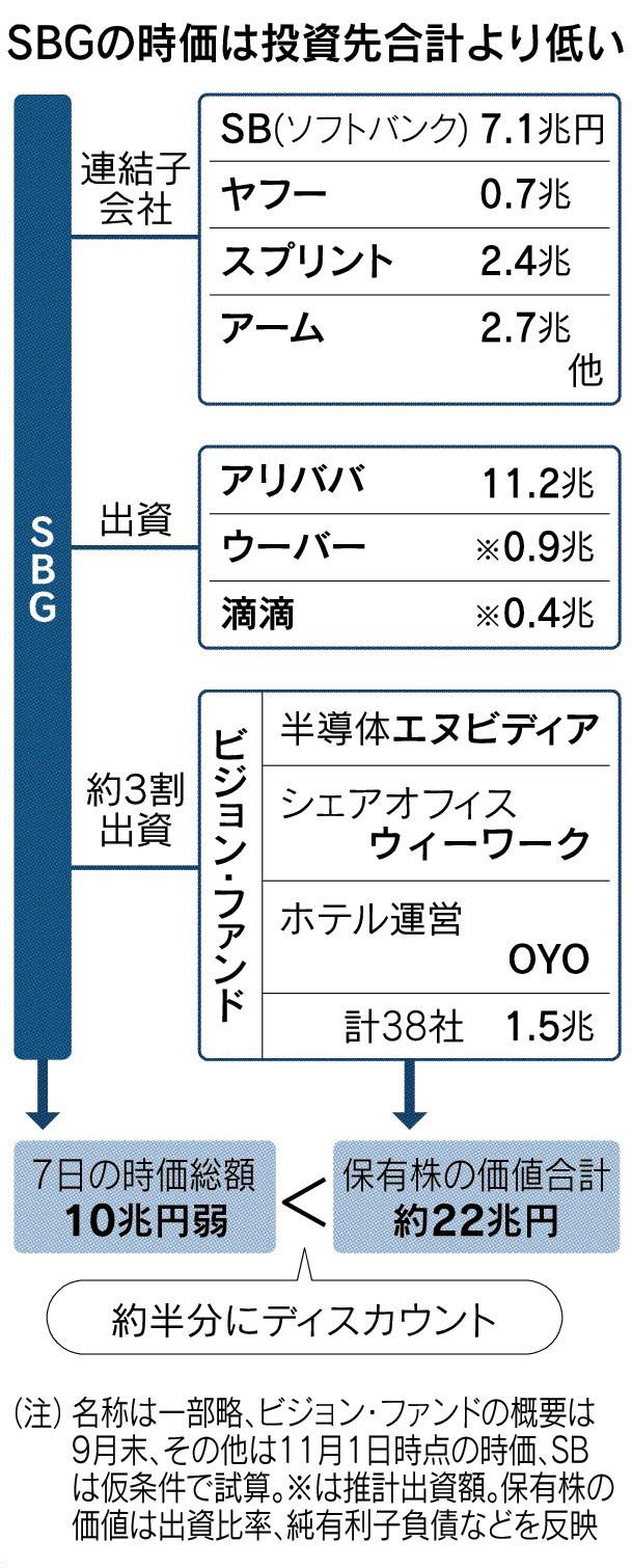 ソフトバンクの実像(上) 異形の「利益日本一」 のTwitterの反応まとめ