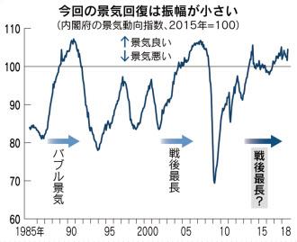 「生産性」伴わぬ最長景気 過去より伸び鈍く