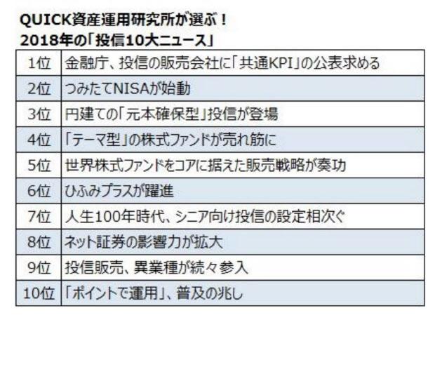 2018年の投資信託10大ニュース、引用:日経新聞