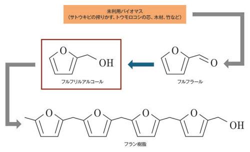 ケボニー化処理で生じる化学反応。京都府立大学の資料を基に日経 xTECHが作成