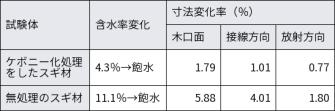 ケボニー化をした場合としない場合のスギの寸法変化率。気乾状態から飽水状態に含水率を変化させて測定した。京都府立大学の資料を基に日経 xTECHが作成