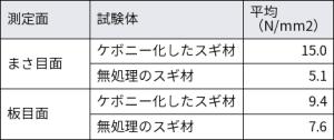 ケボニー化したスギと無処理のスギのブリネル硬さの比較。京都府立大学の資料を基に日経 xTECHが作成