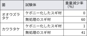 ケボニー化したスギと無処理のスギの腐朽菌による重量減少率の比較。京都府立大学の資料を基に日経 xTECHが作成