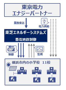 VPP運用サービスの概要(出所:東芝エネルギーシステムズ)