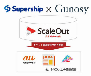 「ScaleOut Ad Network」のイメージ(出所:GunosyとSupership)