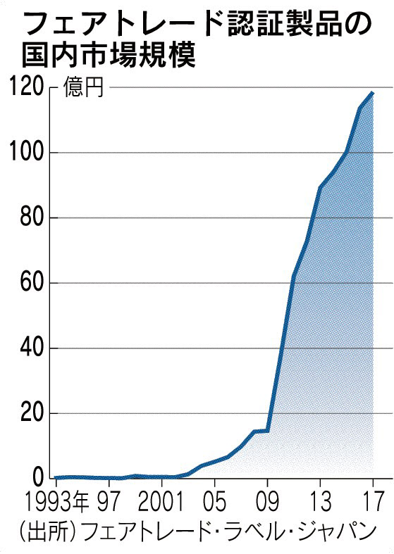 フェアトレード 日本企業動く ESG投資拡大で のTwitterの反応まとめ