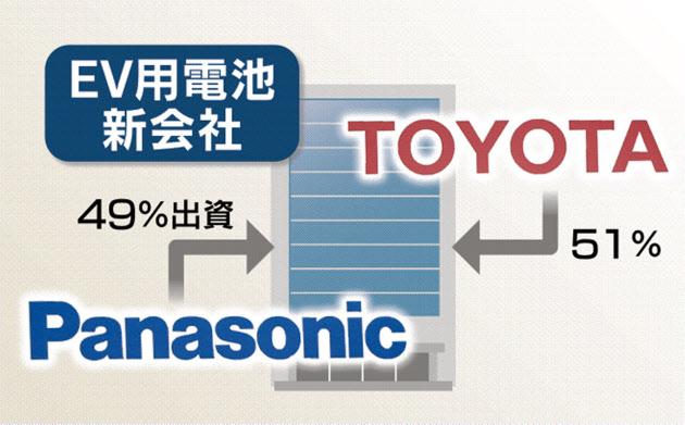 トヨタとパナソニック EV電池を共同生産 20年に新会社 のTwitterの反応まとめ
