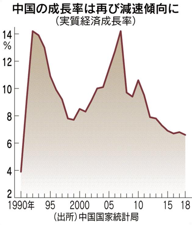 【中国経済】中国、18年6.6%成長 28年ぶり低水準