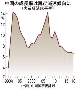 中国、18年6.6%成長 28年ぶり低...