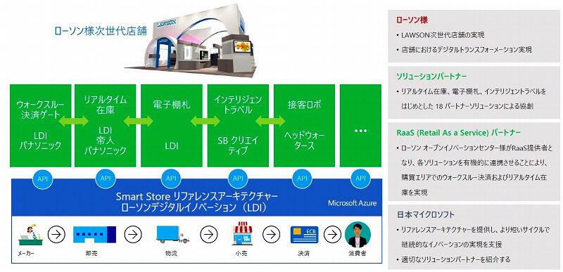 イオンらMSの流通業支援に賛同 日本でもアマゾン対抗 のTwitterの反応まとめ
