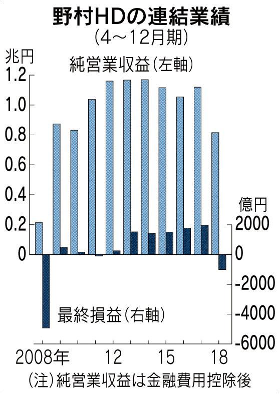 野村HD 赤字1012億円 のTwitterの反応まとめ