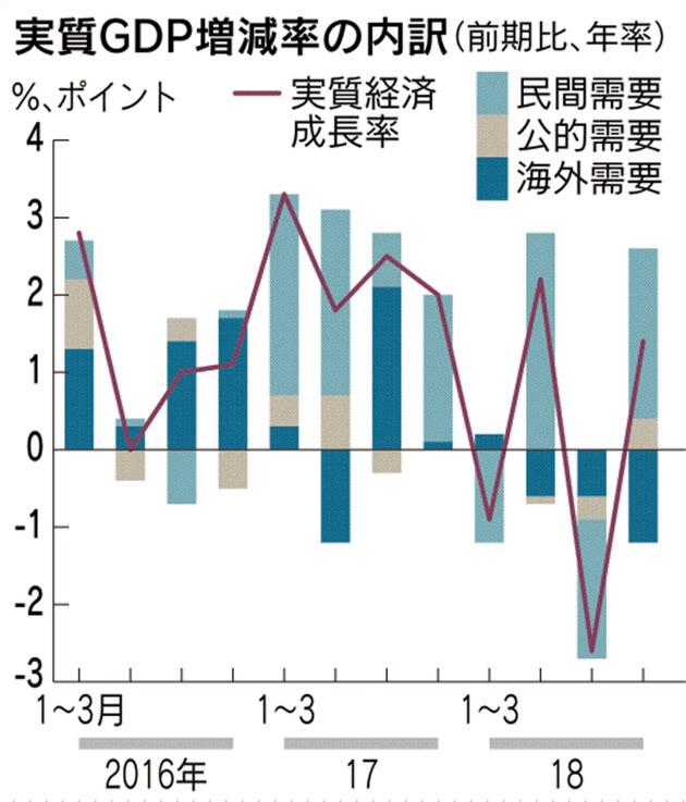 【景気】GDP実質1.4%増、10~12月年率 2期ぶりプラス【日経以外のソースもご用意】
