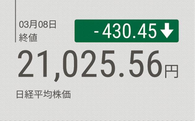 【株価 3/8】東証大引け 大幅続落 世界景気の先行きに懸念 一時2万1000円割れ【前日比430円45銭安】