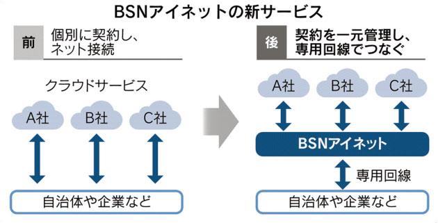 BSNアイネット、クラウドサービス一括代行