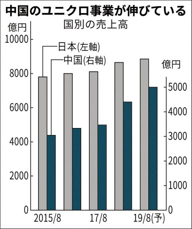 ファストリ 中国依存増す 中間期の純利益9%増 のTwitterの反応まとめ