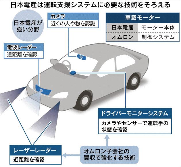 日本電産 EV技術を蓄積 のTwitterの反応まとめ