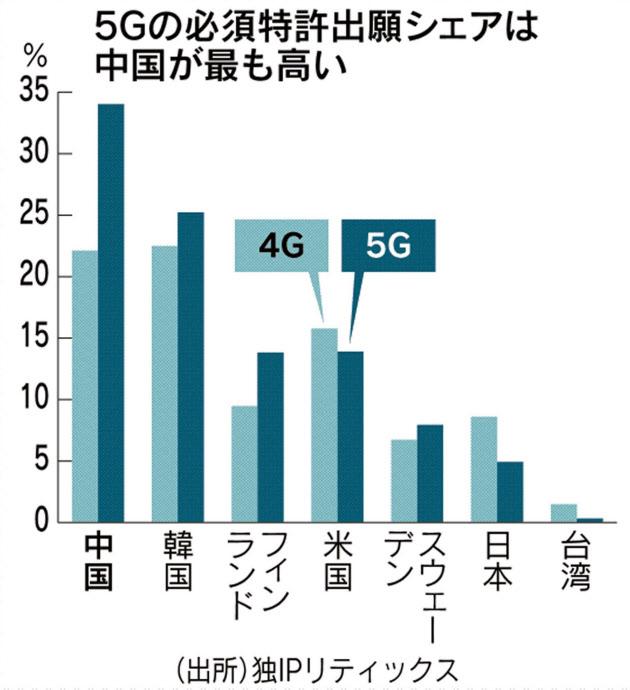 次世代通信5G特許出願、中国が圧倒的 次いで韓国 日本は6位 通信産業で日本没落は必至