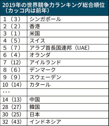 【調査】日本の競争力は世界30位、97年以降で最低 IMD調べ