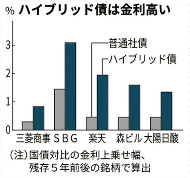 武田ハイブリッド債が映す 投資家の利回り「渇望」 のTwitterの反応まとめ