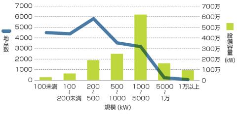 中小水力の導入可能性は、200~5000kWの潜在力が大きい(出所:環境省「再生可能エネルギー導入ポテンシャル調査」