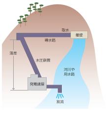 中小水力発電では水路式という手法が代表的。高い地点で取水した水を発電所の頭上に導き、落下させて水車を回転させた後は再び河川に戻す