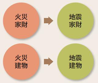 図5 地震保険の補償対象は2種類
