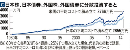 http://www.nikkei.com/dx/content/pic/20150530/96958A9F889DEAE5E0EBE5EAE3E2E0E4E2E7E0E2E3E7EBE6E79FE2E3-DSXMZO8733712027052015000001-PN1-5.jpg