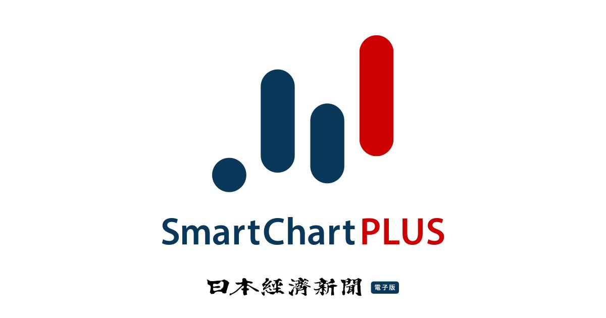 アトラ[6029] : 株価 : スマートチャートプラス : 日経電子版 のTwitterの反応まとめ