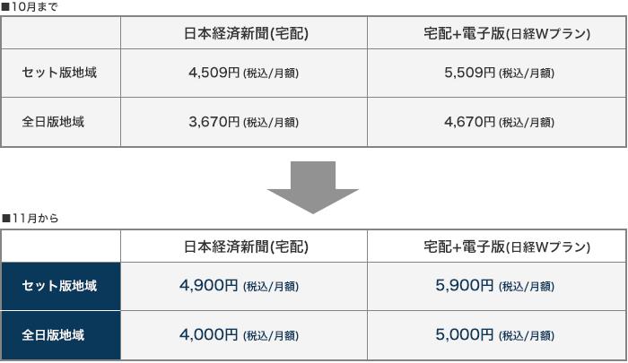 購読 北海道 料 新聞